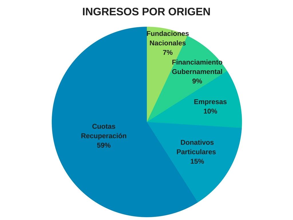 ingresos-por-origen-1